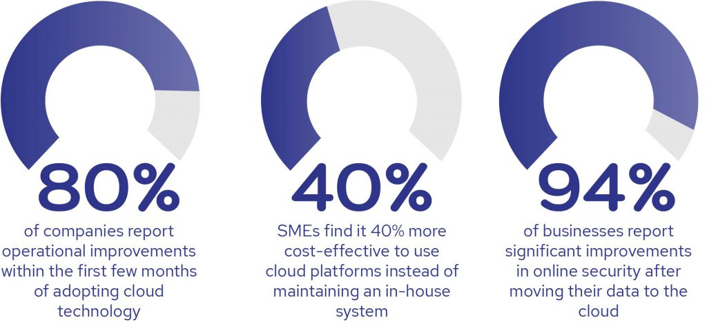 the benefits of a cloud ETRM